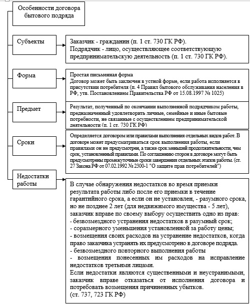 Схема «Особенности договора бытового подряда»