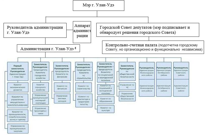Структура органов местного самоуправления города Улан-Удэ